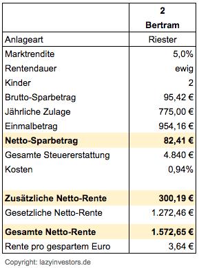 Riester - Sparer mit 2 Kindern, 95,42 € monatliche Sparrate