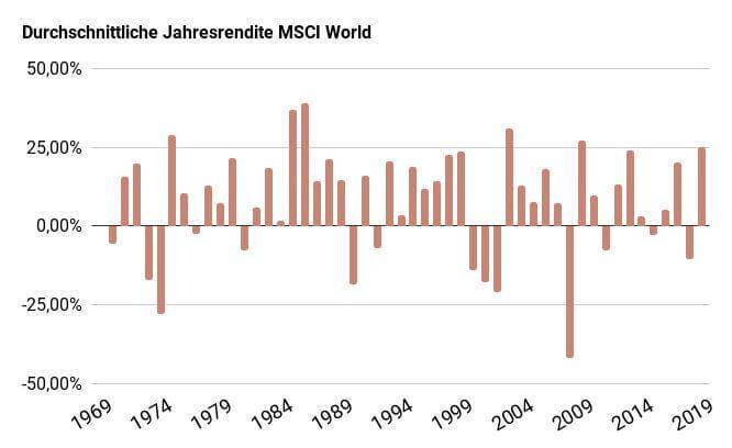 Sparplan für Kinder - Jahresrendite des MSCI World
