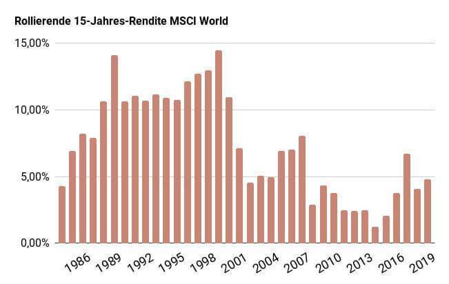Sparplan für Kinder - Rollierende Jahresrendite MSCI World über 15 Jahre