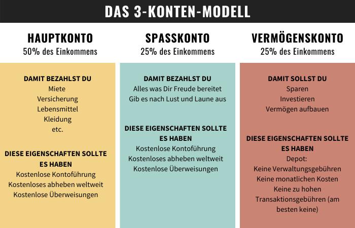 3 Konten Modell - Überblick