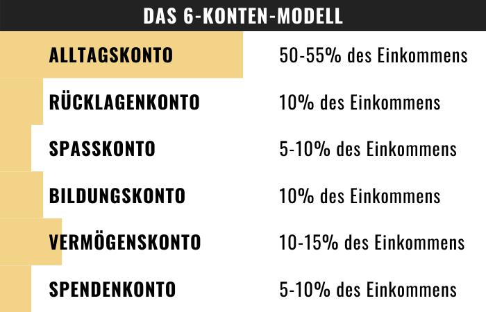 6-konten-modell - Übersicht