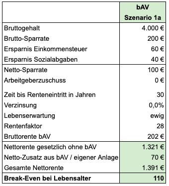 bAV Sparrate 200 Euro, kein Arbeitgeberzuschuss