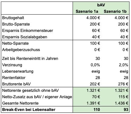 bAV Sparrate 200 Euro, kein Arbeitgeberzuschuss, 2% Garantiezins