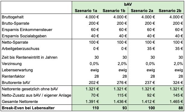 bAV eigene Sparrate 200 Euro, Arbeitgeberzuschuss 35 Euro