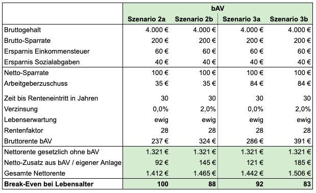 bAV eigene Sparrate 200 Euro, Arbeitgeberzuschuss 84 Euro