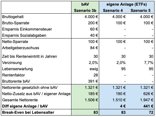 ETF-Anlage 100 Euro, 7,7% Rendite, Lebensalter 95 Jahre