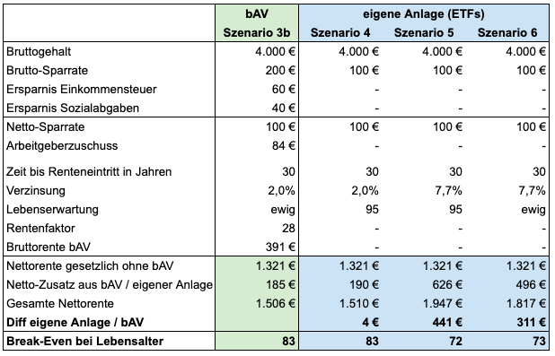 ETF-Anlage 100 Euro, 7,7% Rendite, Lebensalter ewig