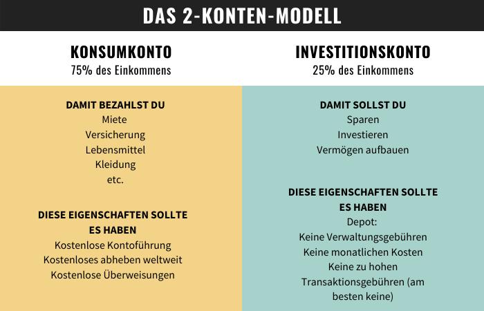 2-Konten-Modell – Übersicht