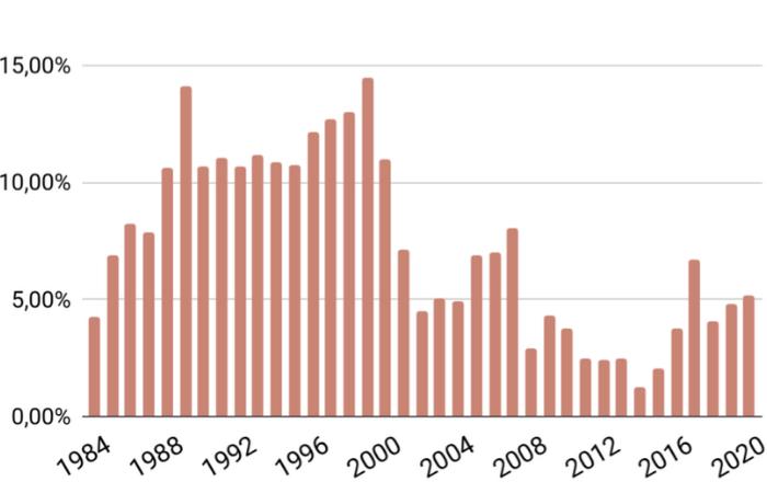 MSCI World 15-jährige rollierende Rendite