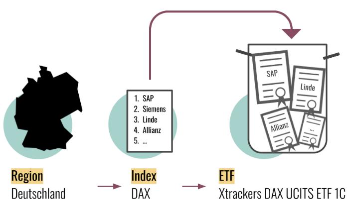 Zusammenhang Index und ETF