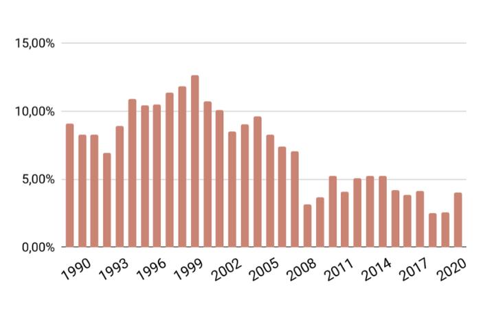 Rollierende 20- Jahresrendite MSCI World