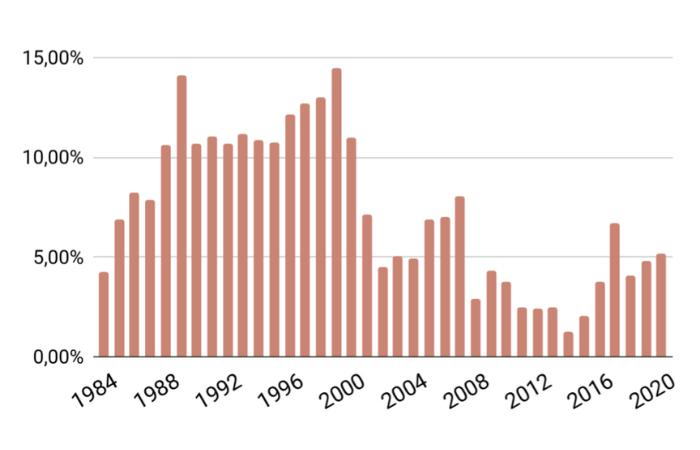 Rollierende 15-Jahresrendite MSCI World
