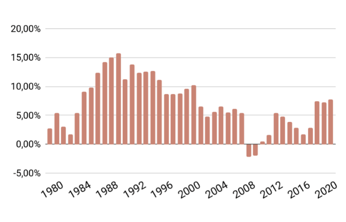 Rollierende 10-Jahresrendite MSCI World