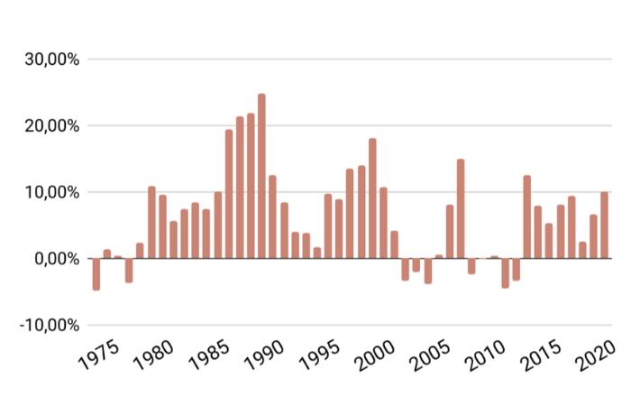 Rollierende 5-Jahresrendite MSCI World