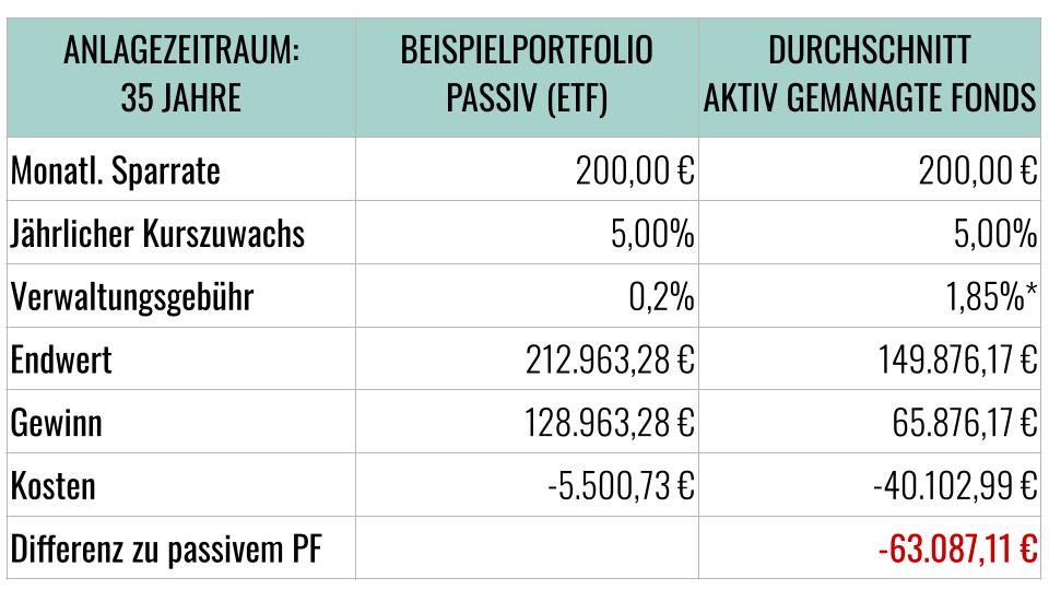 Kostenvergleich ETF und aktive Fonds